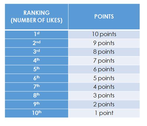 capture contest points